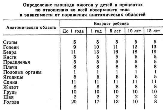 Определение площади ожогов у детей в процентах по отношению ко всей поверхности тела в зависимости от поражения анатомических областей