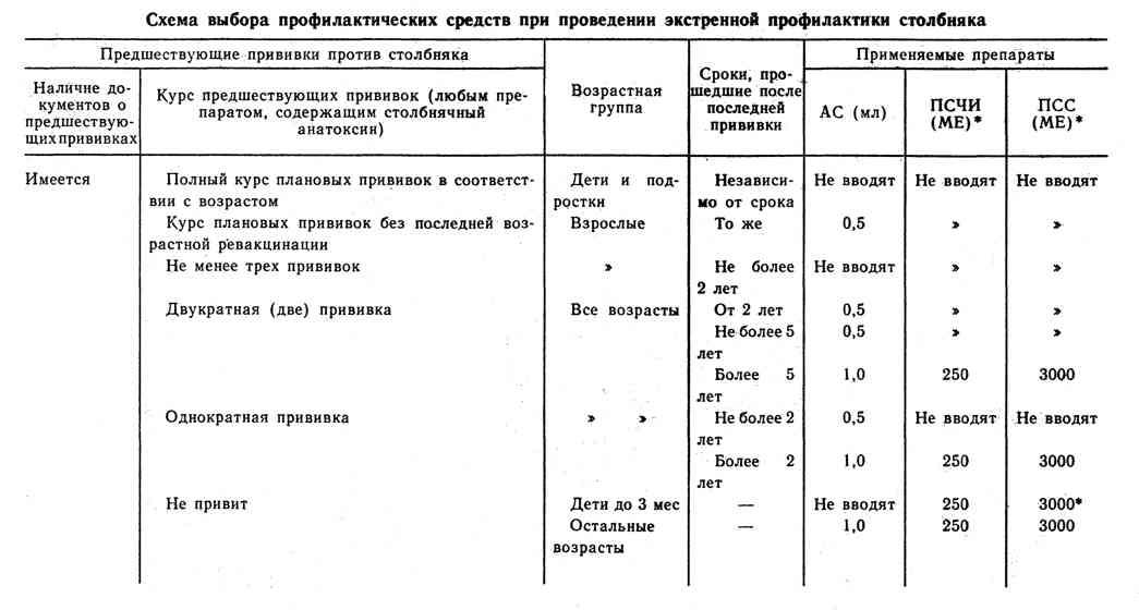 Схема выбора профилактических средств при проведении экстренной профилактики столбняка