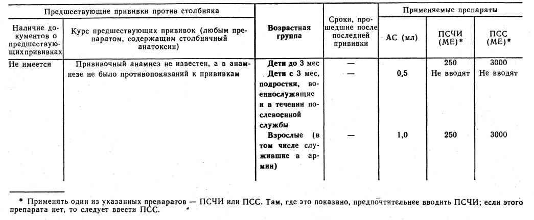 Схема выбора профилактических средств при проведении экстренной профилактики столбняк