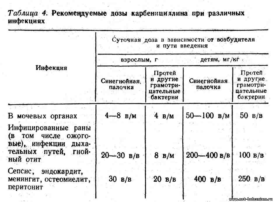 Рекомендуемые дозы карбенициллина при различных инфекциях